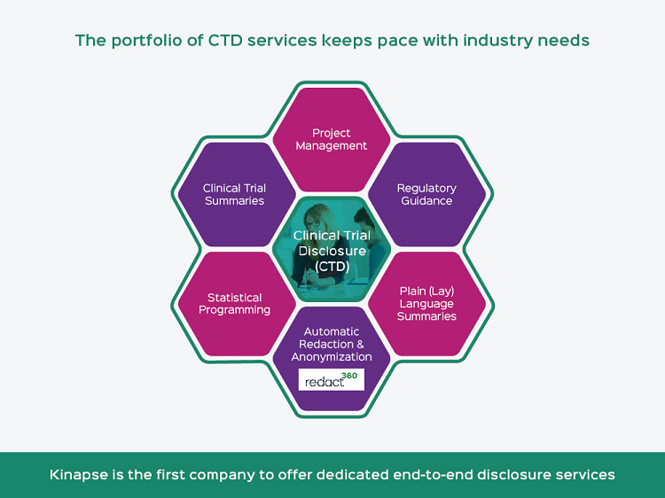 Clinical Trial Disclosure services from Kinapse