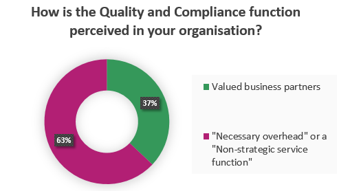 How is the Quality and Compliance function perceived in your organisation?